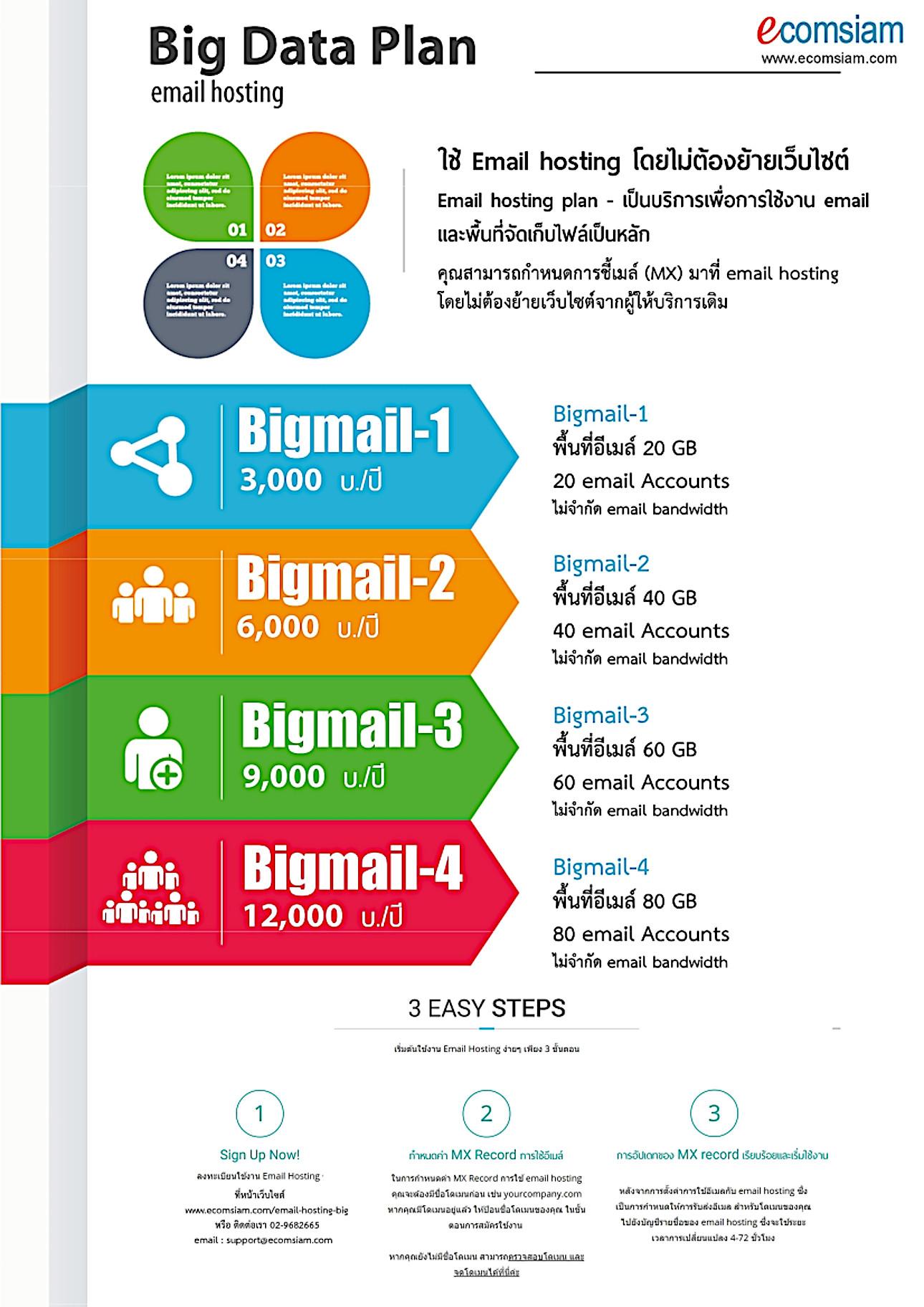 แนะนำ email hosting thailand (ประเทศไทย ) EMAIL HOSTING อีเมลระดับมืออาชีพสำหรับธุรกิจ ที่รองรับการใช้งานอย่างแท้จริง ใช้อีเมลที่กำหนดเอง (@yourcompany.com) ตั้งแต่ 20 อีเมล์ พร้อมทีมงานสนับสนุน กับพื้นที่เก็บข้อมูล 20-80 GB ไม่จำกัดแบนด์วิด  หากคุณ่ต้องการใช้อีเมล์สำหรับองค์กร อย่างมีประสิทธิภาพสูงสุดแล้ว Email hosting Hosting เป็นเพียงสิ่งที่คุณต้องการ! ระบบควบคุมจัดการอีเมล์ที่ง่าย สะดวกด้วย cPanel Control Panel ฟรี SSL นอกจากนี้เว็บโฮสติ้ง (web hosting) ของเรา ยังมีความพร้อมของระบบ ป้องกัน virus จากอีเมล์ และกรองเมล์ขยะ (spam mail filter) พิเศษสุด! จัดเก็บ Log ตามกฏหมาย 90 วัน ยอดเยี่ยมด้วยการสำรองข้อมูลโดย Backup ข้อมูล Email hosting แบบรายวัน หรือ Daily backup รับจดโดเมน .co.th .ac.th 800 บ./ปี จดโดเมน .com 490 บ./ปี